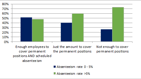 absenteeism and staffing levels