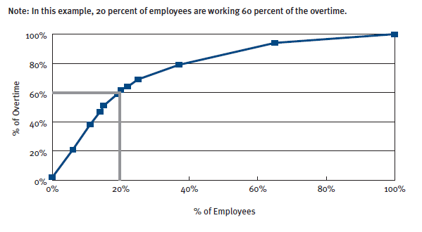 distribution of overtime at an extended hours facility.