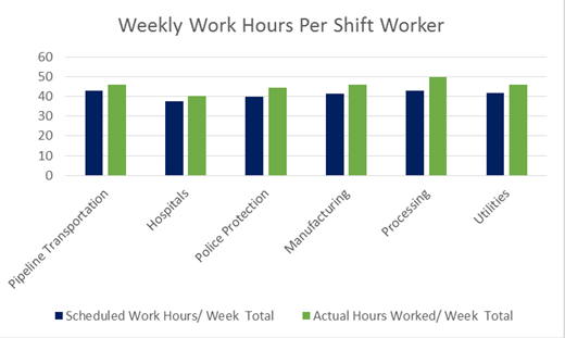 SWP 2014 - Weekly Work Hours Per Shift Worker