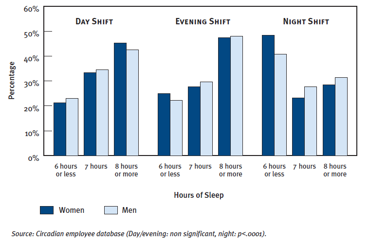 Shift Type and Hours of Sleep
