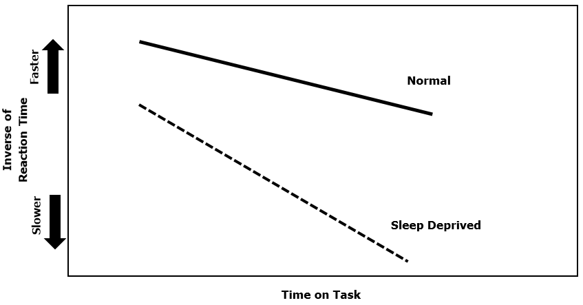 sleep deprivation and reaction time