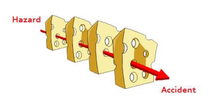 James Reason Swiss Cheese Model