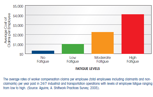fatigue and worker compensation