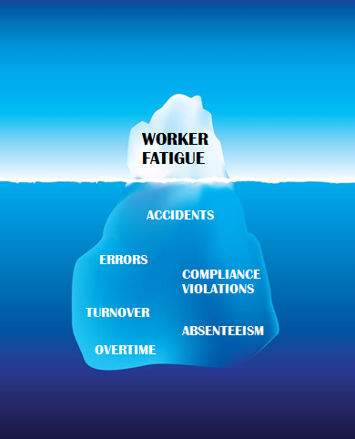 Worker Fatigue Iceberg
